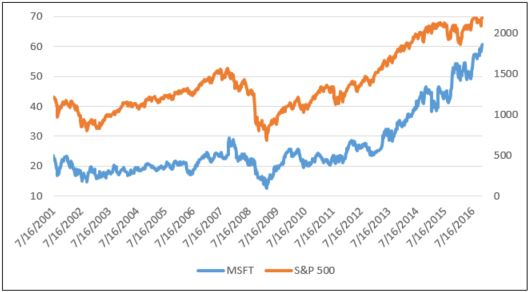 msft-weekly-stock-price-history-vs-the-sp-500