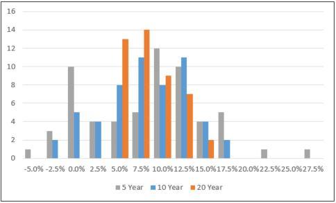 sp-500-5-10-20-year-price-return-distribution
