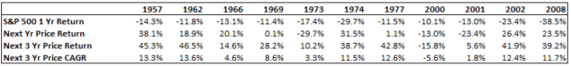 sp-500-years-with-price-declines-greater-than-10-and-subsequent-returns