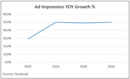 ad-impression-yoy-growth
