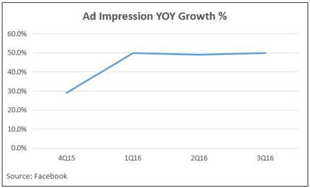 ad-impression-yoy-growth