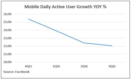 facbook-mobile-daily-active-user-growth