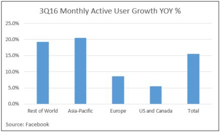 facebook-monthly-active-user-growth-yoy