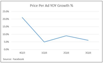 facebook-price-per-ad