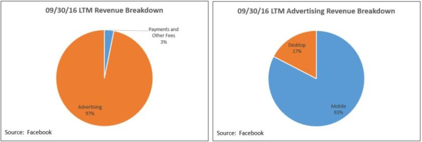facebook-total-revenue-and-advertising-revenue