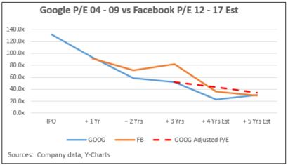 google-historical-price-to-eearnings-vs-facebook