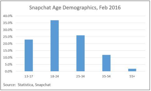 snapchat-age-demographics
